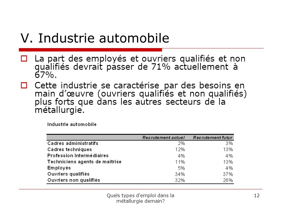 V. Industrie automobile
