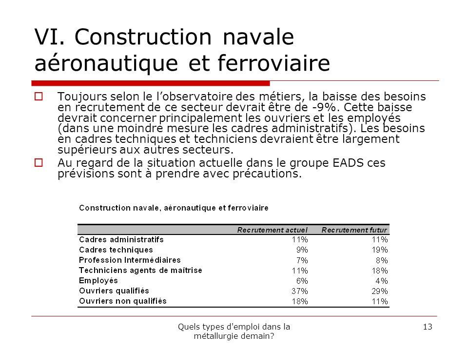 VI. Construction navale aéronautique et ferroviaire