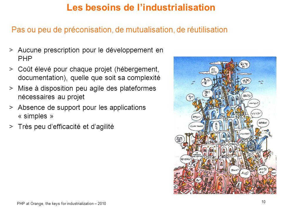 Les besoins de l'industrialisation