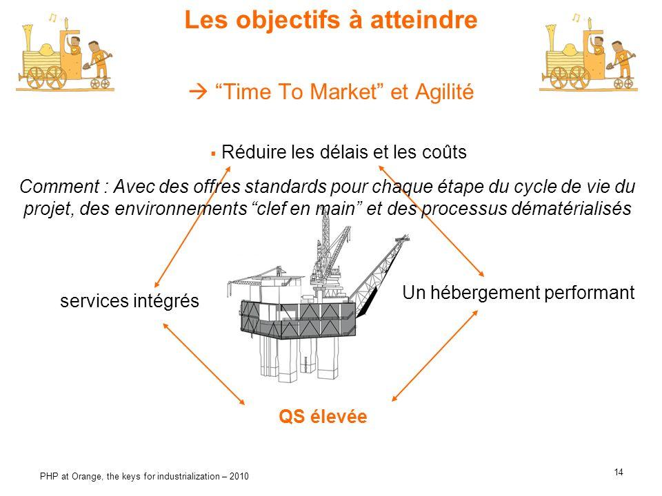  Time To Market et Agilité