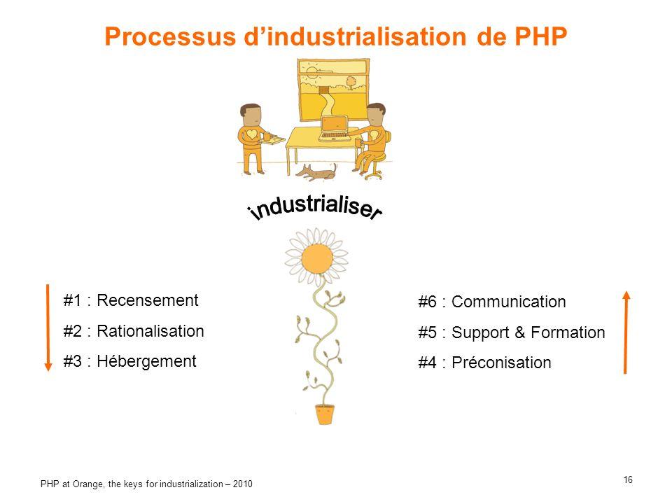 Processus d'industrialisation de PHP