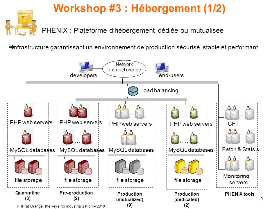 Workshop #3 : Hébergement (1/2)