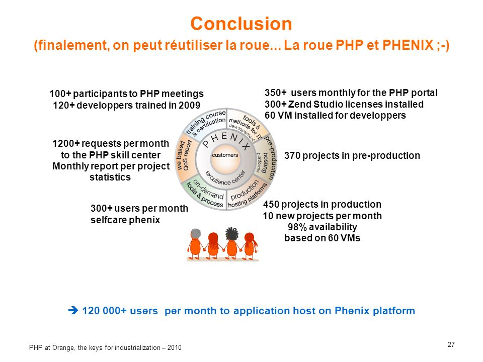 Conclusion (finalement, on peut réutiliser la roue... La roue PHP et PHENIX ;-) 100+ participants to PHP meetings.