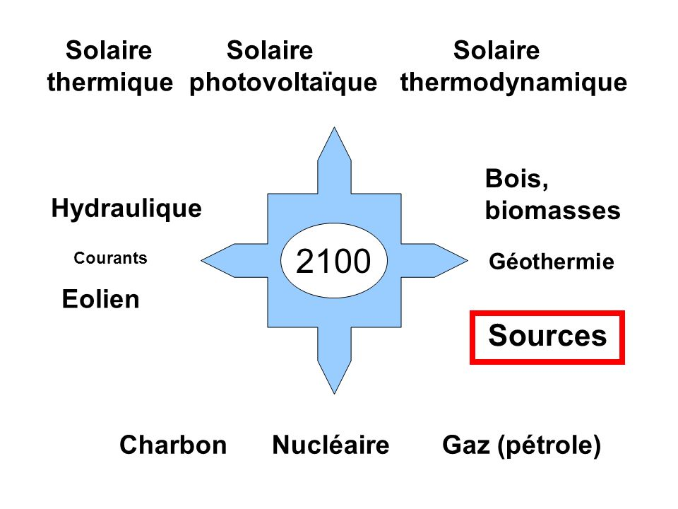 2100 Sources thermique photovoltaïque thermodynamique Bois, biomasses