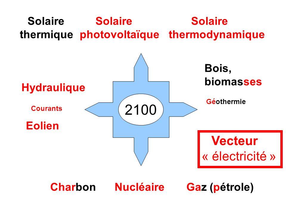 2100 « électricité » thermique photovoltaïque thermodynamique