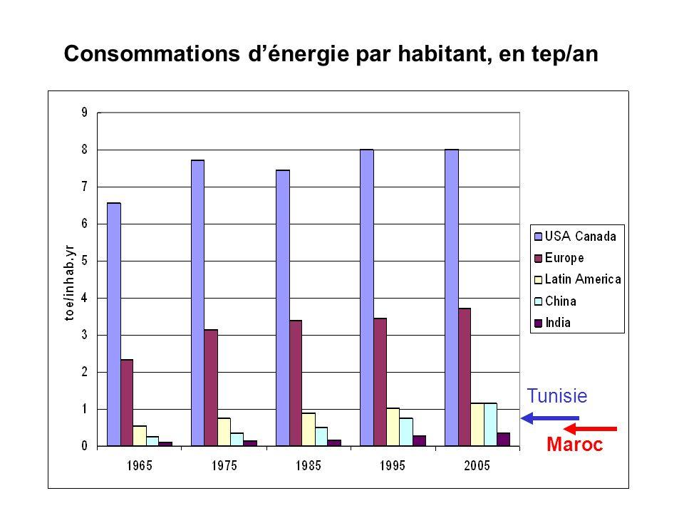 Consommations d'énergie par habitant, en tep/an