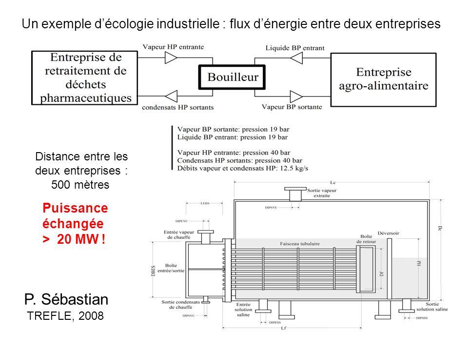Un exemple d'écologie industrielle : flux d'énergie entre deux entreprises