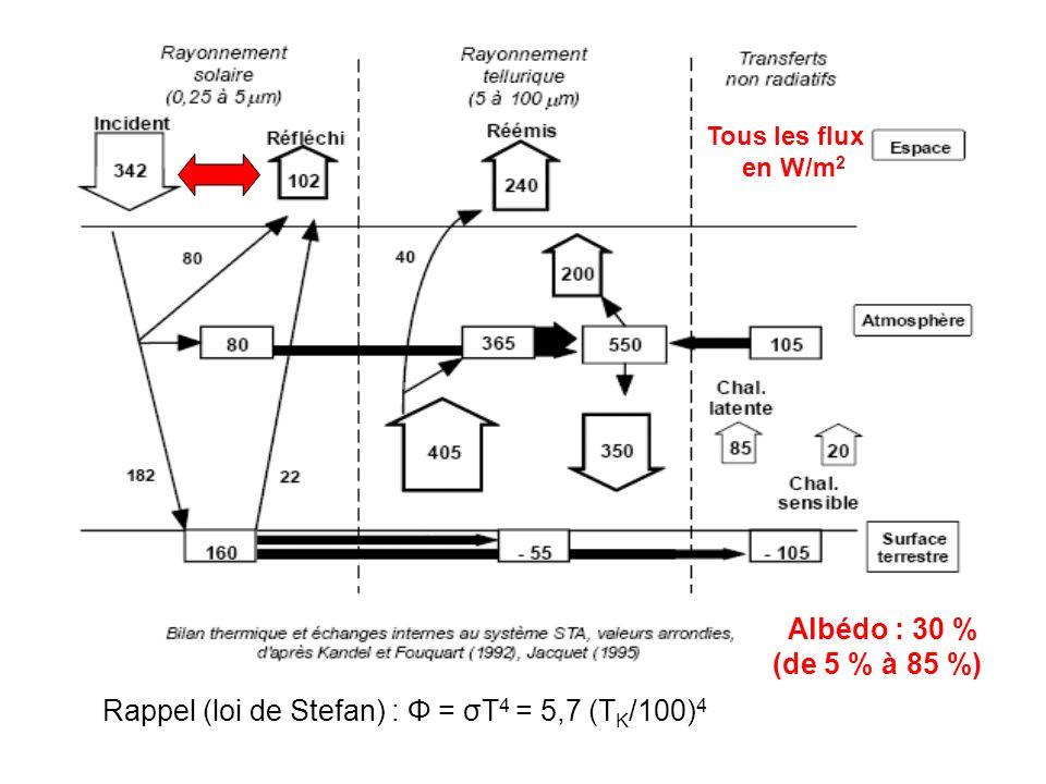 Rappel (loi de Stefan) : Φ = σT4 = 5,7 (TK/100)4