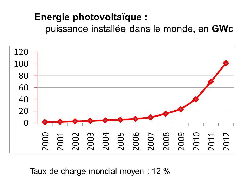 Energie photovoltaïque : puissance installée dans le monde, en GWc