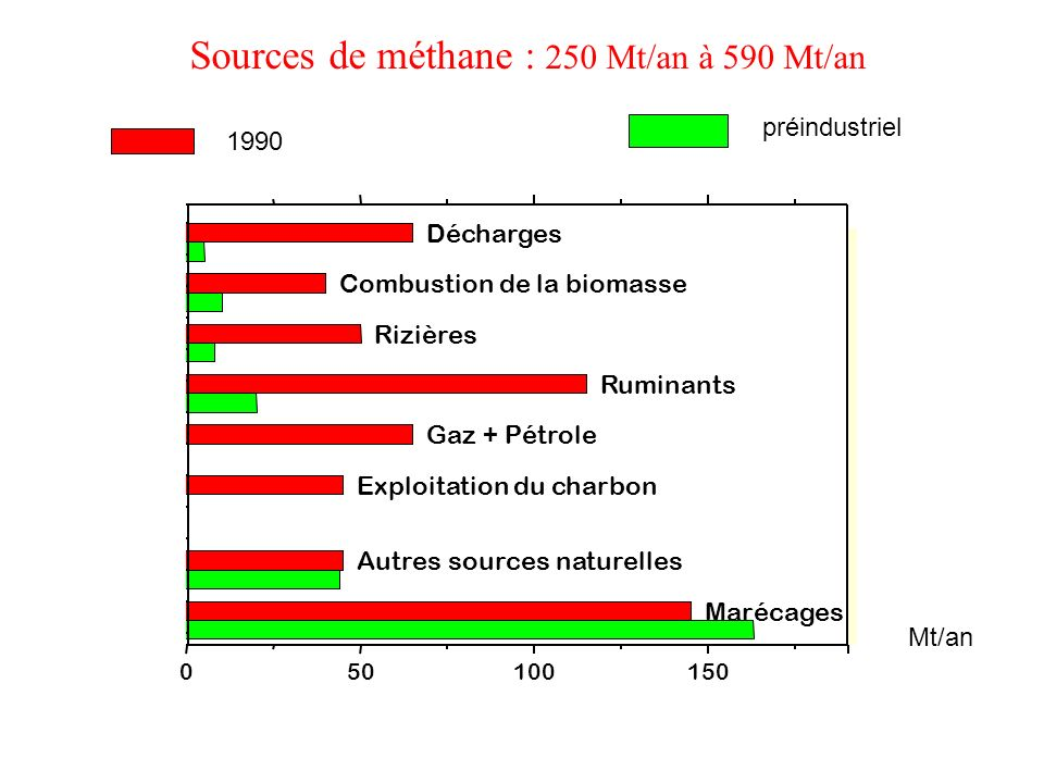 Sources de méthane : 250 Mt/an à 590 Mt/an