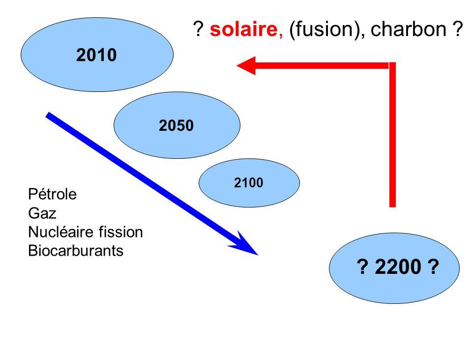 solaire, (fusion), charbon