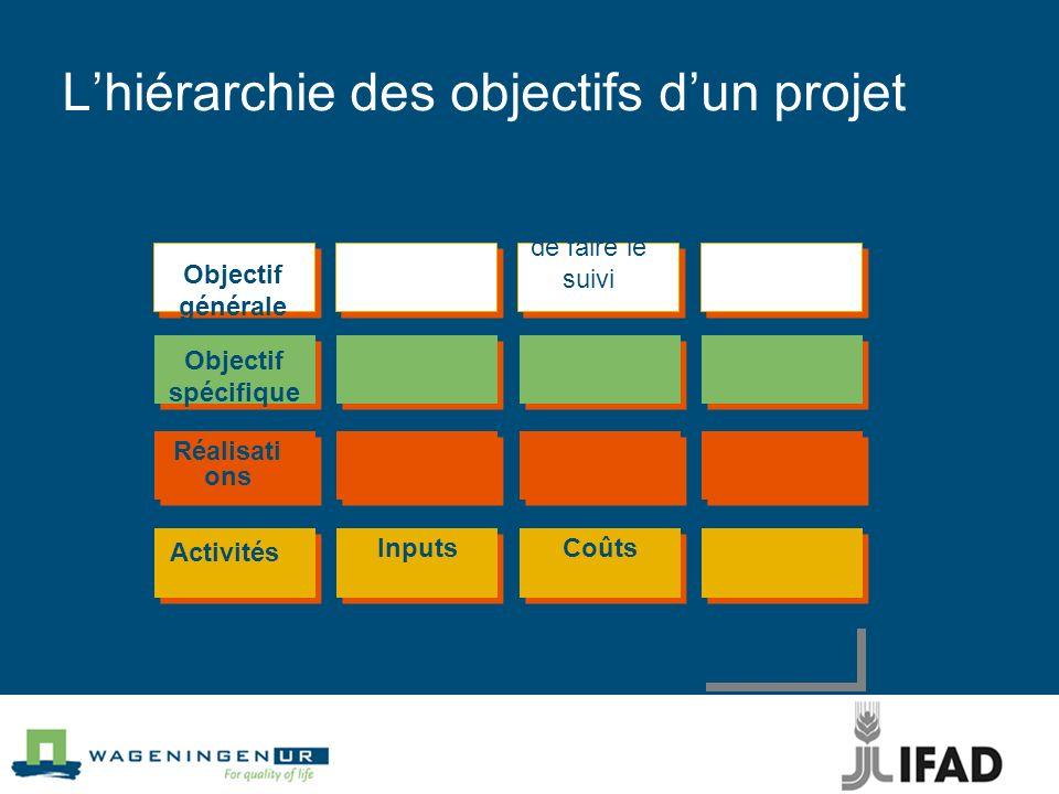 L'hiérarchie des objectifs d'un projet