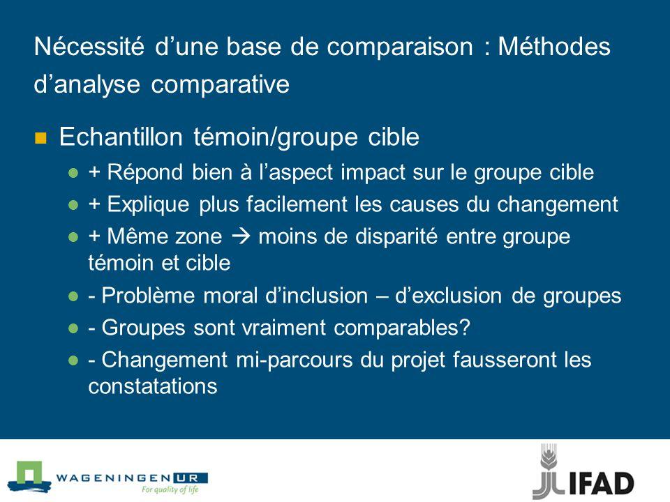 Nécessité d'une base de comparaison : Méthodes d'analyse comparative