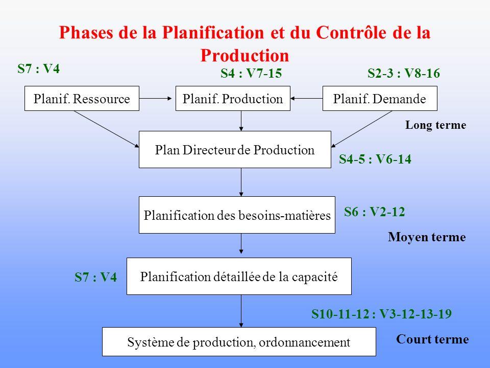 Phases de la Planification et du Contrôle de la Production