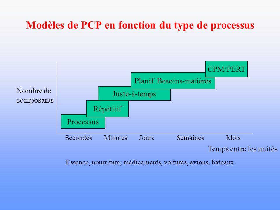 Modèles de PCP en fonction du type de processus
