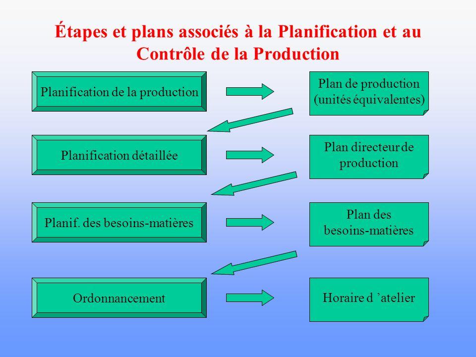Étapes et plans associés à la Planification et au Contrôle de la Production