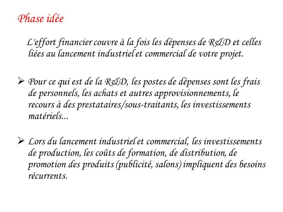 Phase idée L effort financier couvre à la fois les dépenses de R&D et celles liées au lancement industriel et commercial de votre projet.
