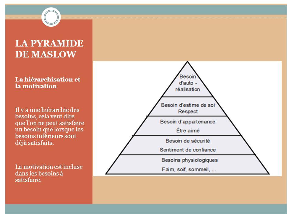 LA PYRAMIDE DE MASLOW La hiérarchisation et la motivation