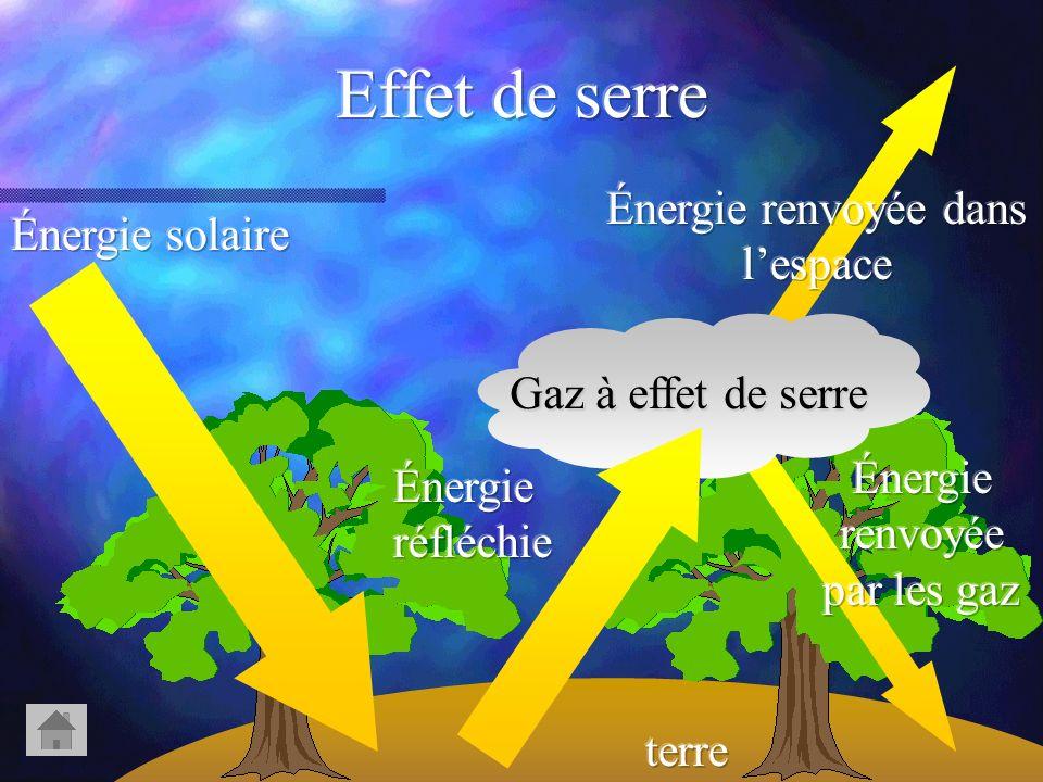 Effet de serre Énergie renvoyée dans l'espace Énergie solaire