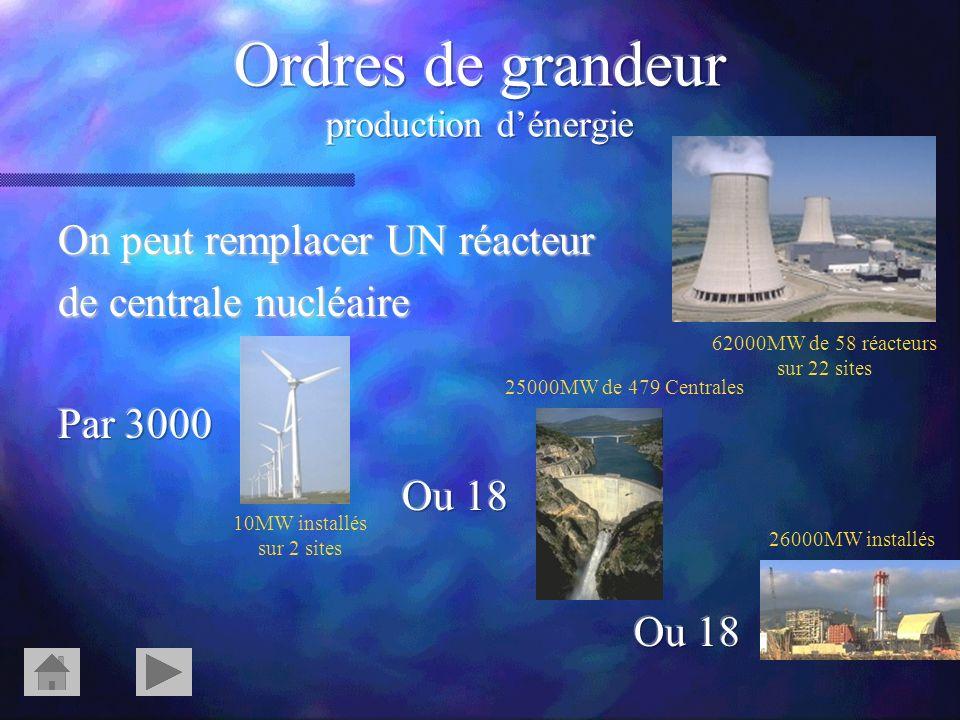 Ordres de grandeur production d'énergie