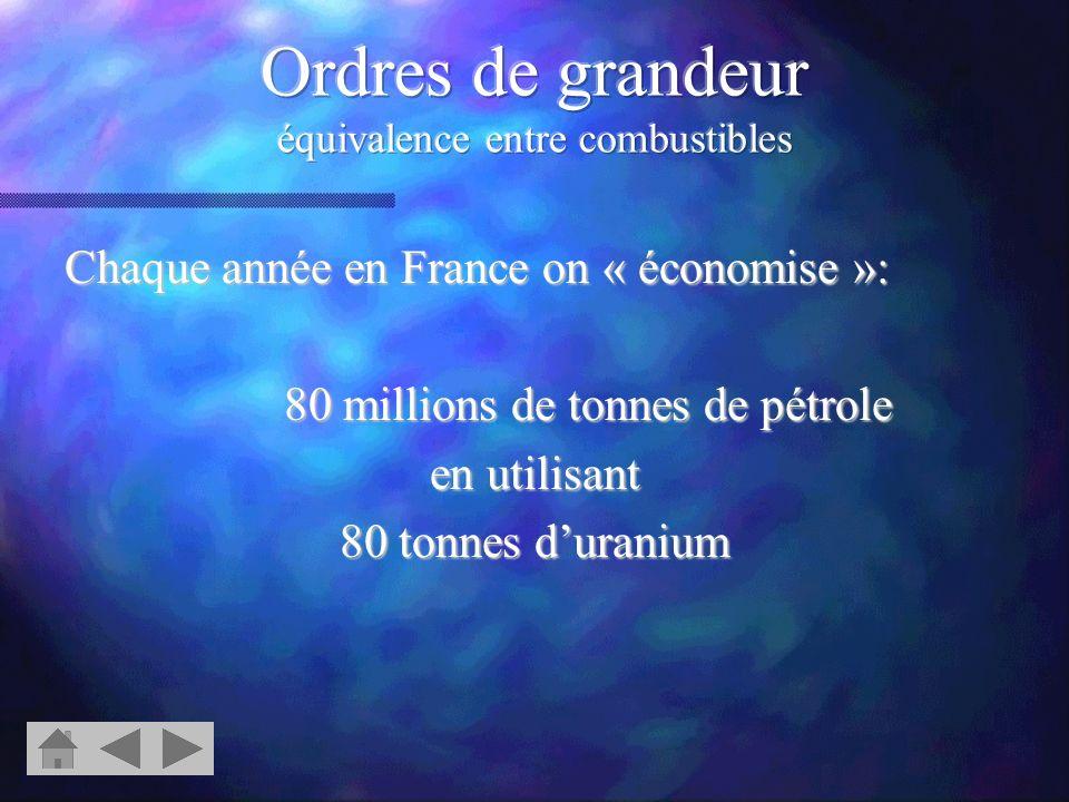 Ordres de grandeur équivalence entre combustibles