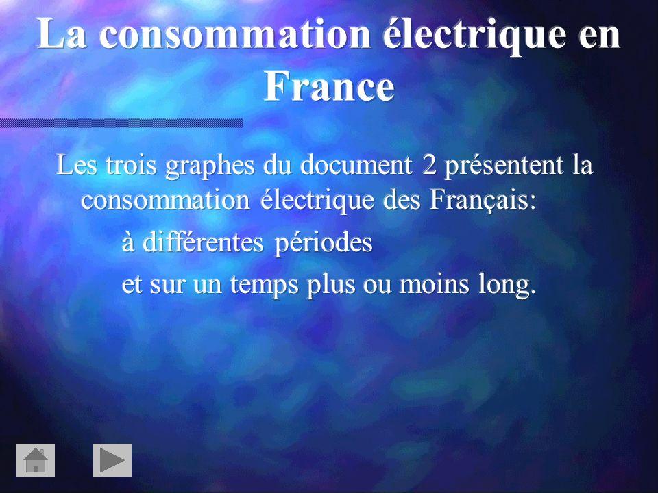 La consommation électrique en France