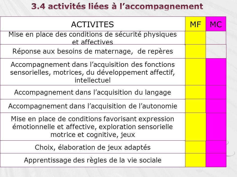 3.4 activités liées à l'accompagnement