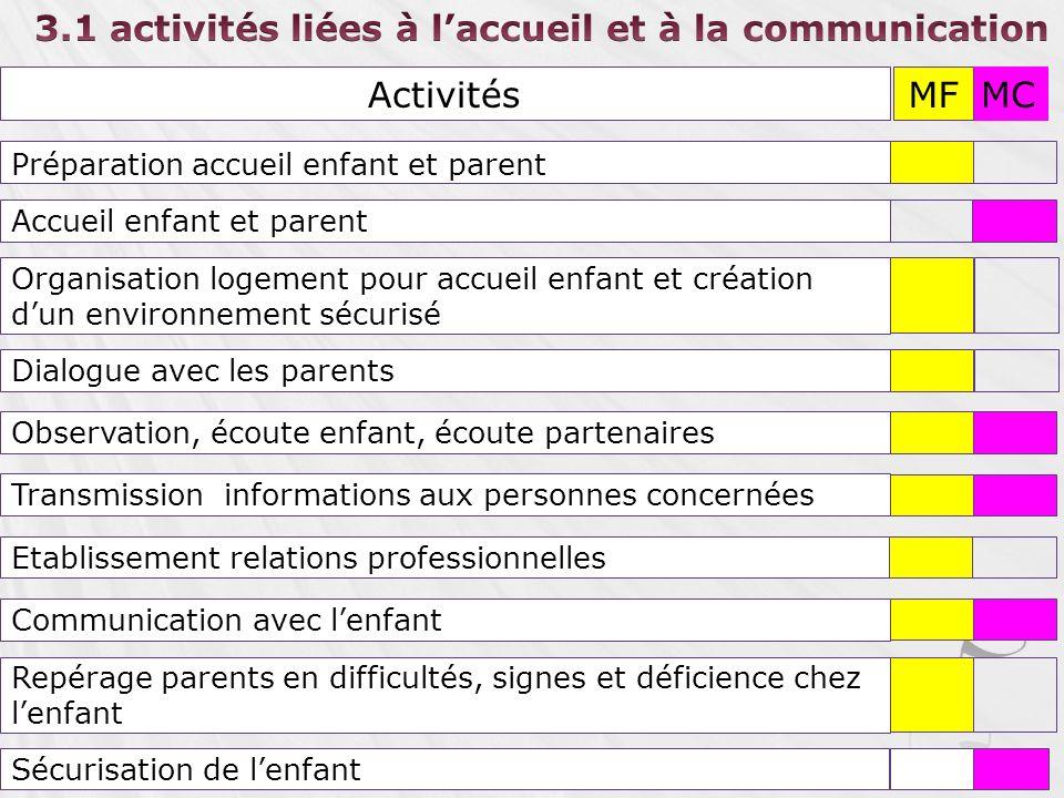3.1 activités liées à l'accueil et à la communication