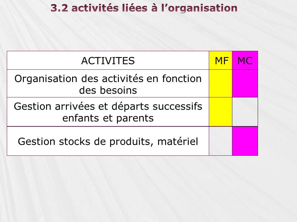 3.2 activités liées à l'organisation