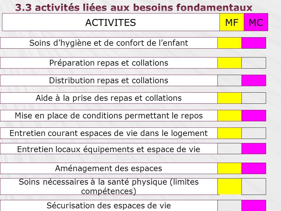 3.3 activités liées aux besoins fondamentaux