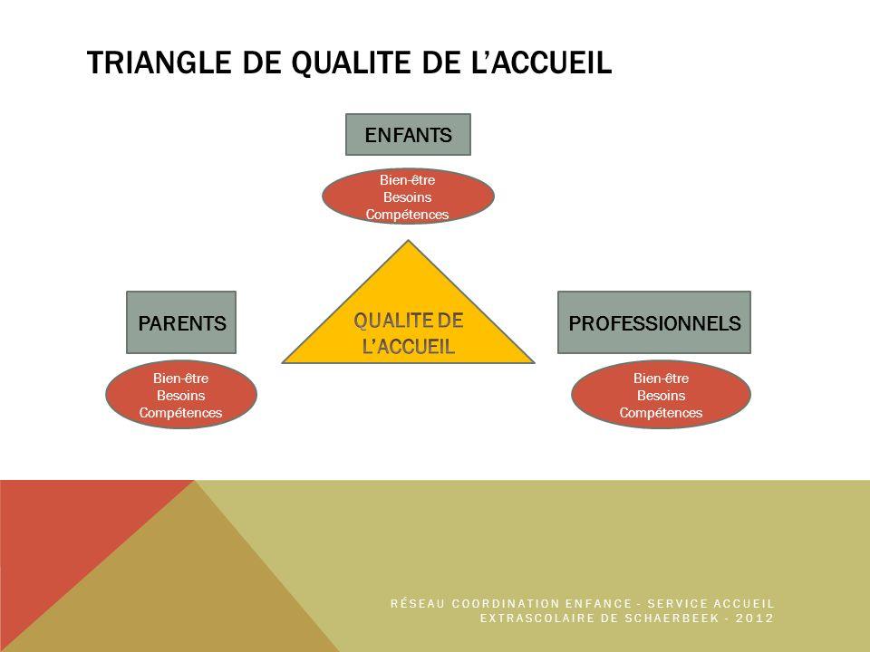 TriangLE DE QUALITE DE l'ACCUEIL
