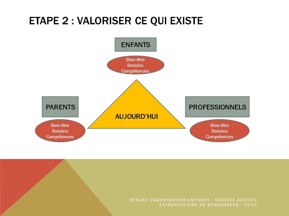 ETAPE 2 : Valoriser ce qui existe