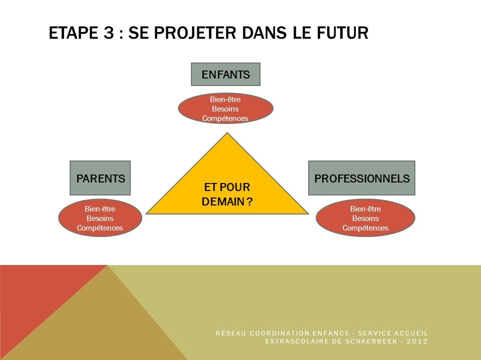 ETAPE 3 : SE PROJETER DANS LE FUTUR