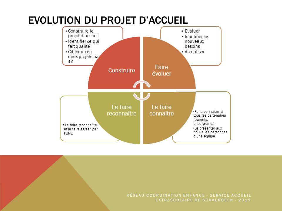 EVOLUTION DU PROJET D'ACCUEIL