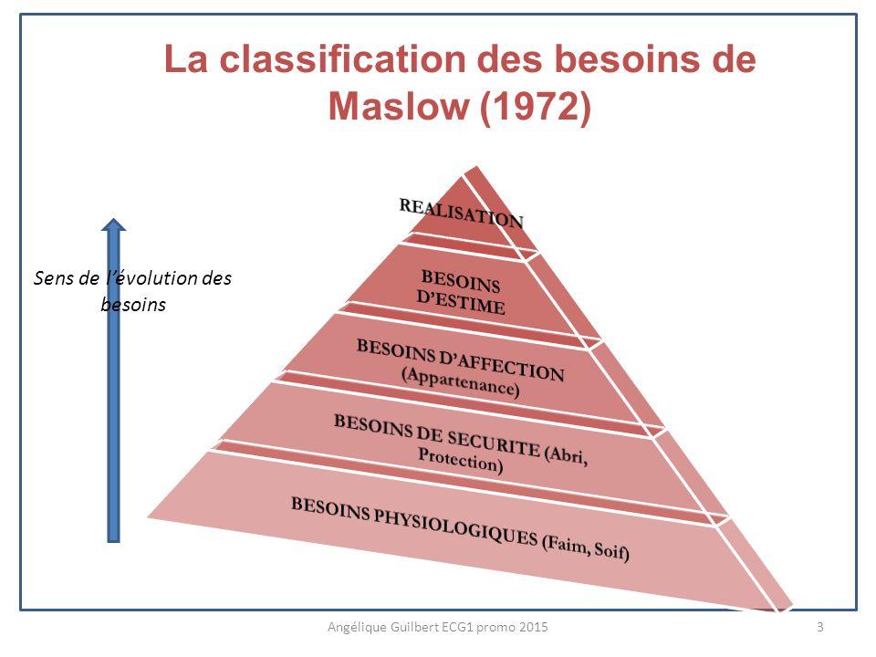 La classification des besoins de Maslow (1972)