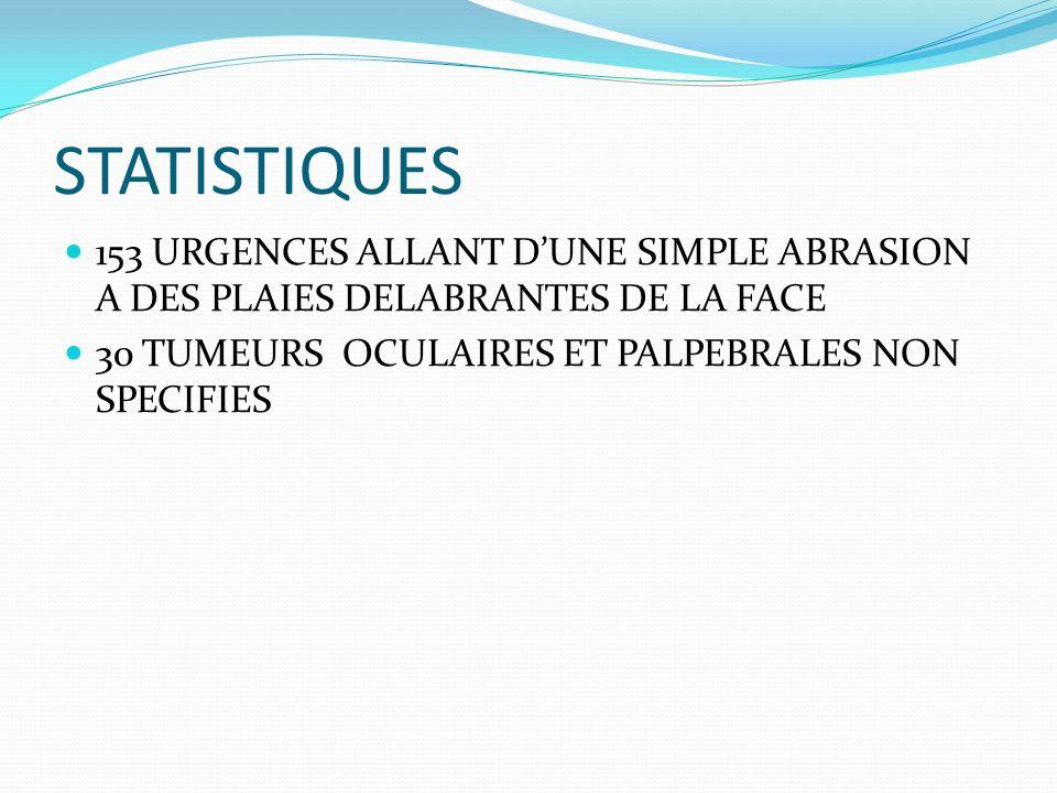 STATISTIQUES 153 URGENCES ALLANT D'UNE SIMPLE ABRASION A DES PLAIES DELABRANTES DE LA FACE.