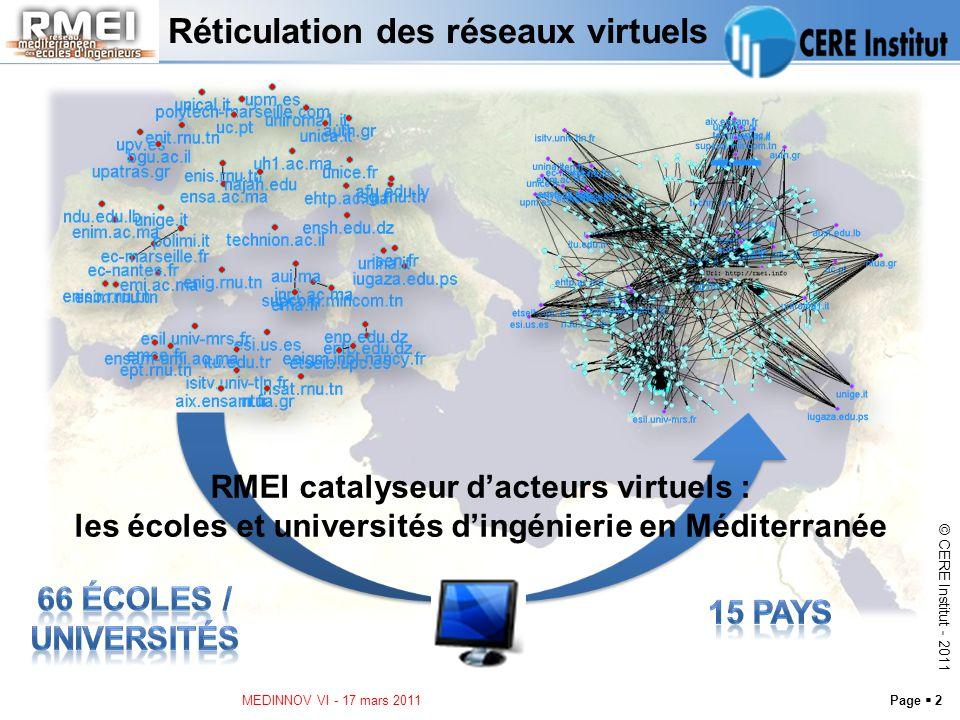 Réticulation des réseaux virtuels