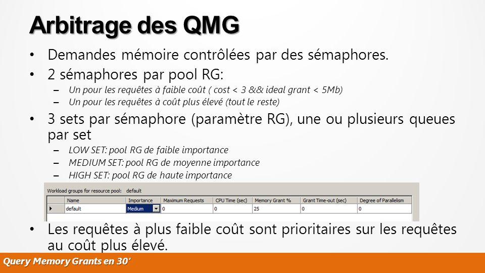 Arbitrage des QMG Demandes mémoire contrôlées par des sémaphores.