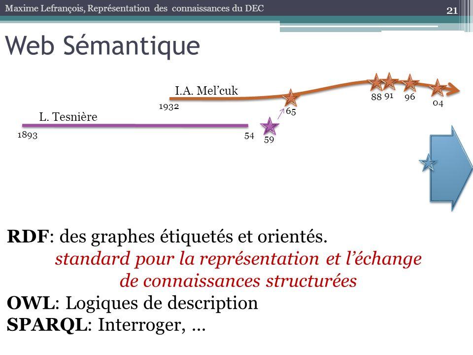 Web Sémantique RDF: des graphes étiquetés et orientés.