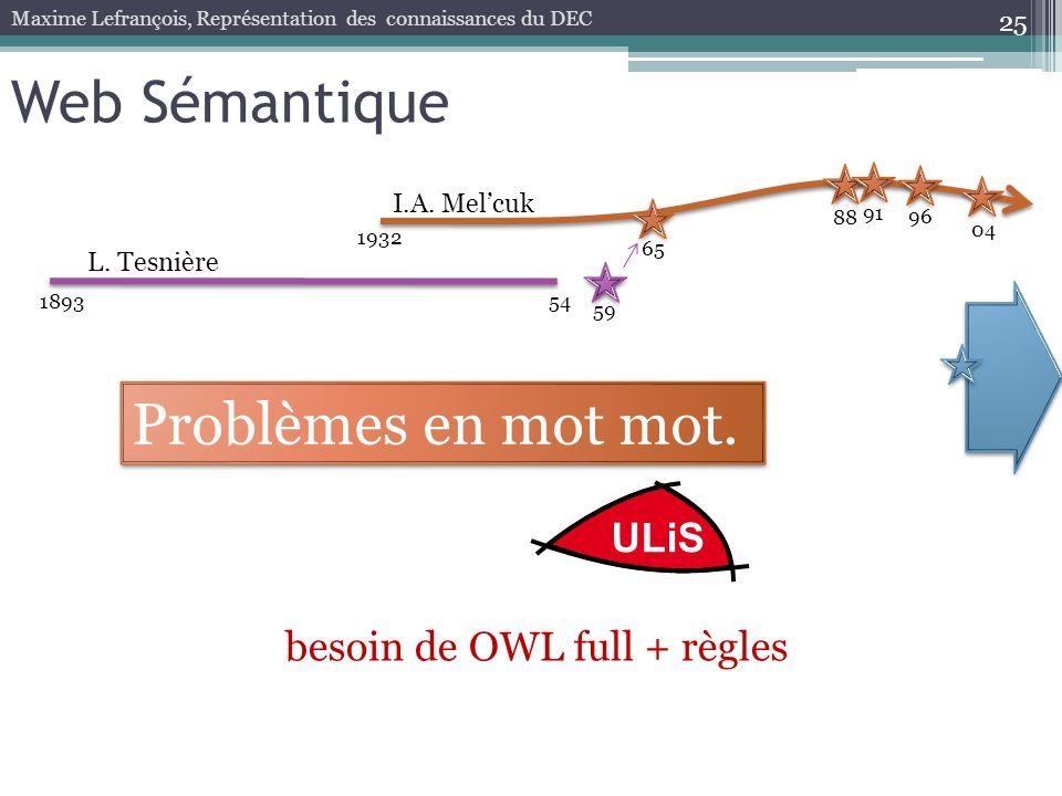 Web Sémantique Problèmes en mot mot. ULiS besoin de OWL full + règles