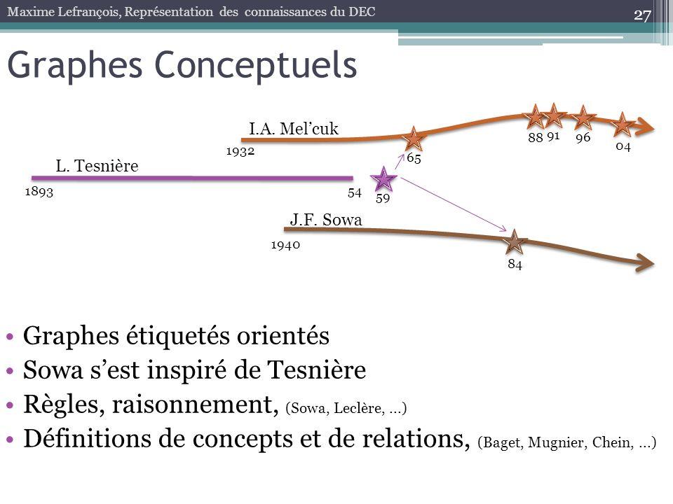 Graphes Conceptuels Graphes étiquetés orientés