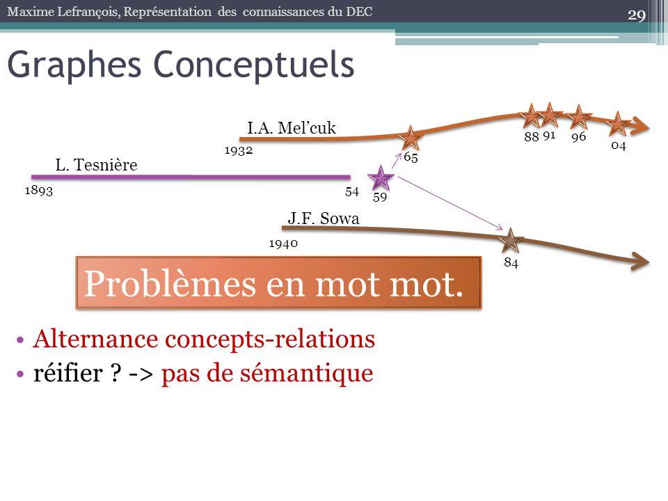 Graphes Conceptuels Problèmes en mot mot.
