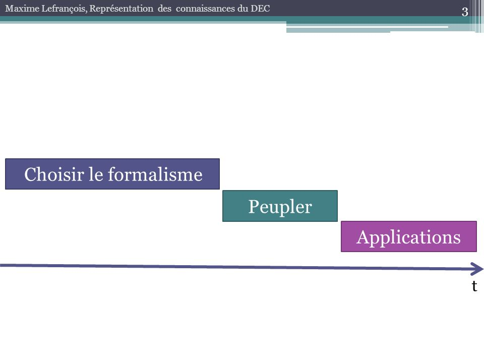 Choisir le formalisme Peupler Applications t