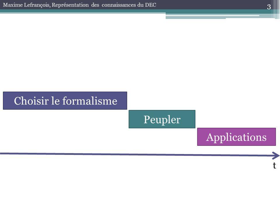 Choisir le formalisme Peupler Applications t