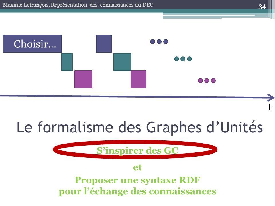 Proposer une syntaxe RDF pour l'échange des connaissances