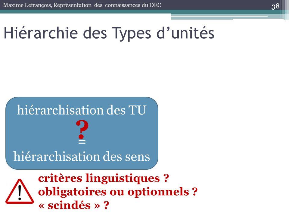 Hiérarchie des Types d'unités hiérarchisation des TU =