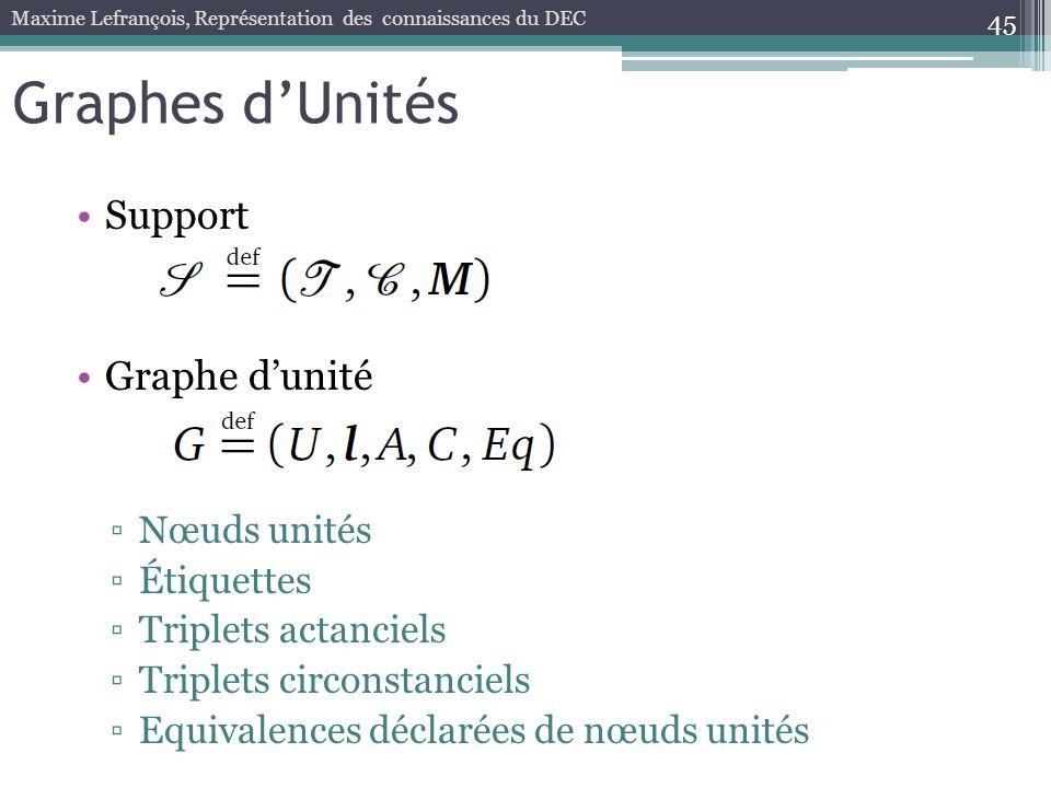 Graphes d'Unités Support Graphe d'unité Nœuds unités Étiquettes