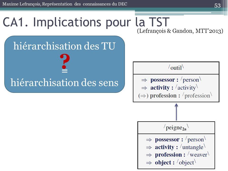 CA1. Implications pour la TST