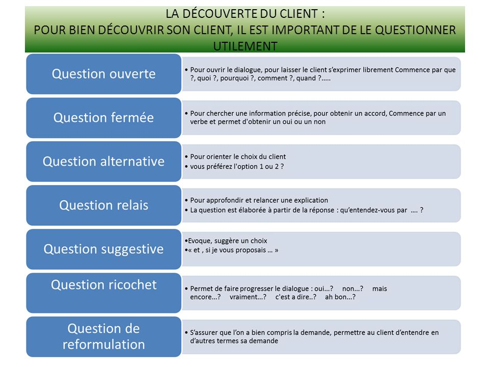 La découverte du client : Pour bien découvrir son client, il est important de le questionner utilement