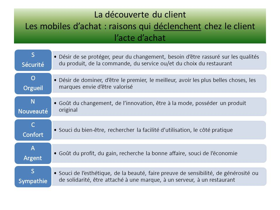 La découverte du client Les mobiles d'achat : raisons qui déclenchent chez le client l'acte d'achat